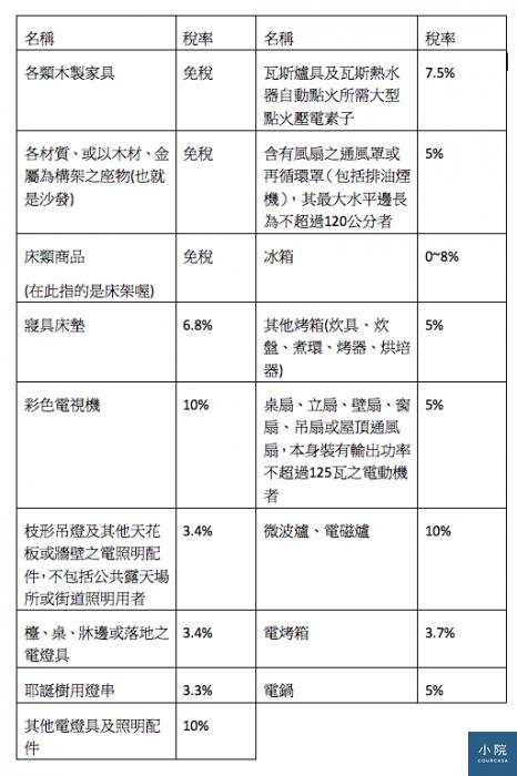 製表:大米。資料參考:海關進口稅則資料2015